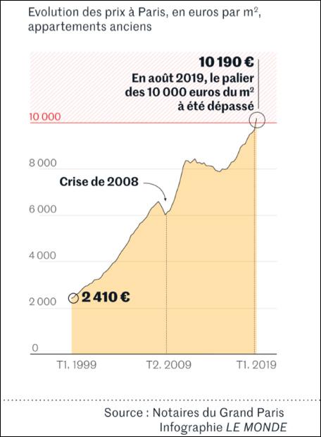 graphique prix immobilier Paris